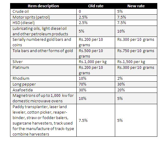 Cheap Design Changes That Have: Proposed Tax Changes In The 2010-2011 Union Budget