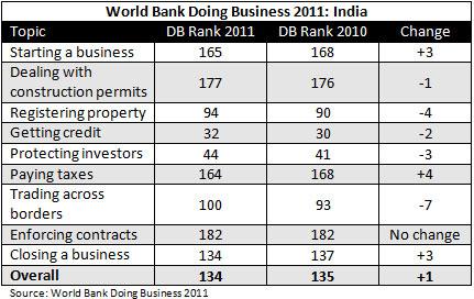 India Sees Slight Improvement ...