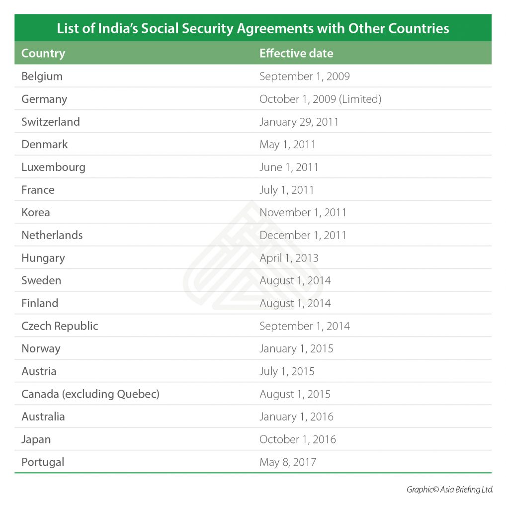 List of Indias Social Security Agreements with Other Countries (3)