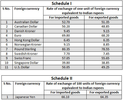 Forex currency exchange table indian