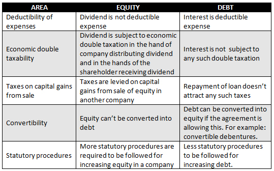 equity vs debt essay Equity vs debt financial statement information - debt and equity holders debtholders and equityholders as claimants to a firm's future cashflows are interested in.