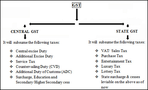 India's Goods and Service Tax - India Briefing News