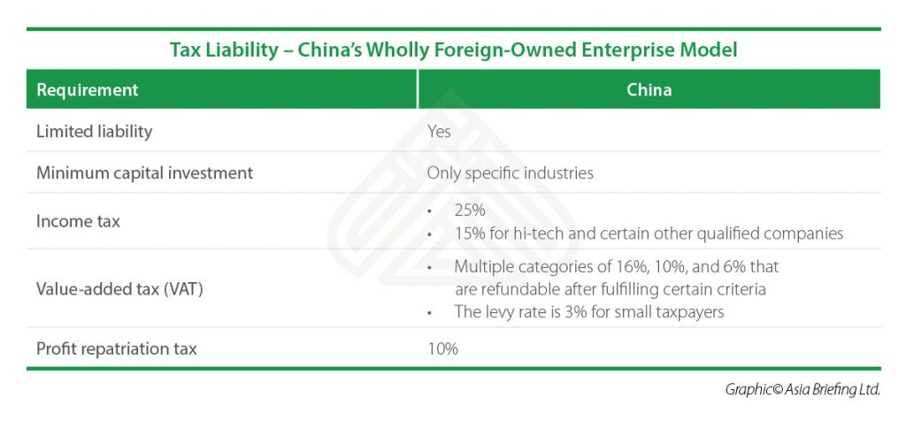 IB-Tax-Liability-–-China's-Wholly-Foreign-Owned-Enterprise-Model