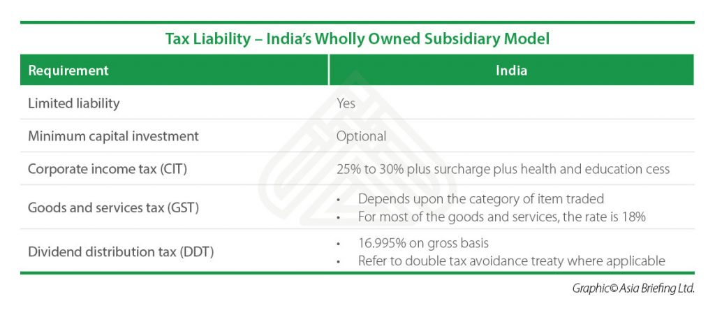 IB-Tax-Liability-–-India's-Wholly-Owned-Subsidiary-Model