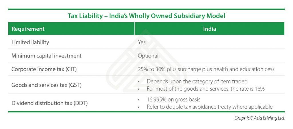 IB-Tax-Liability-–-India's-Wholly-Owned-Subsidiary-Model
