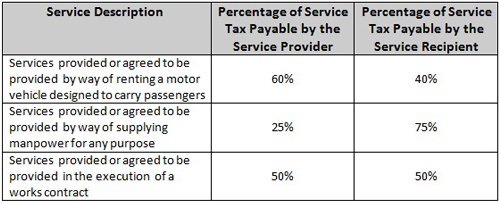 Introduction... Reverse Charge Mechanism In Service Tax 2016