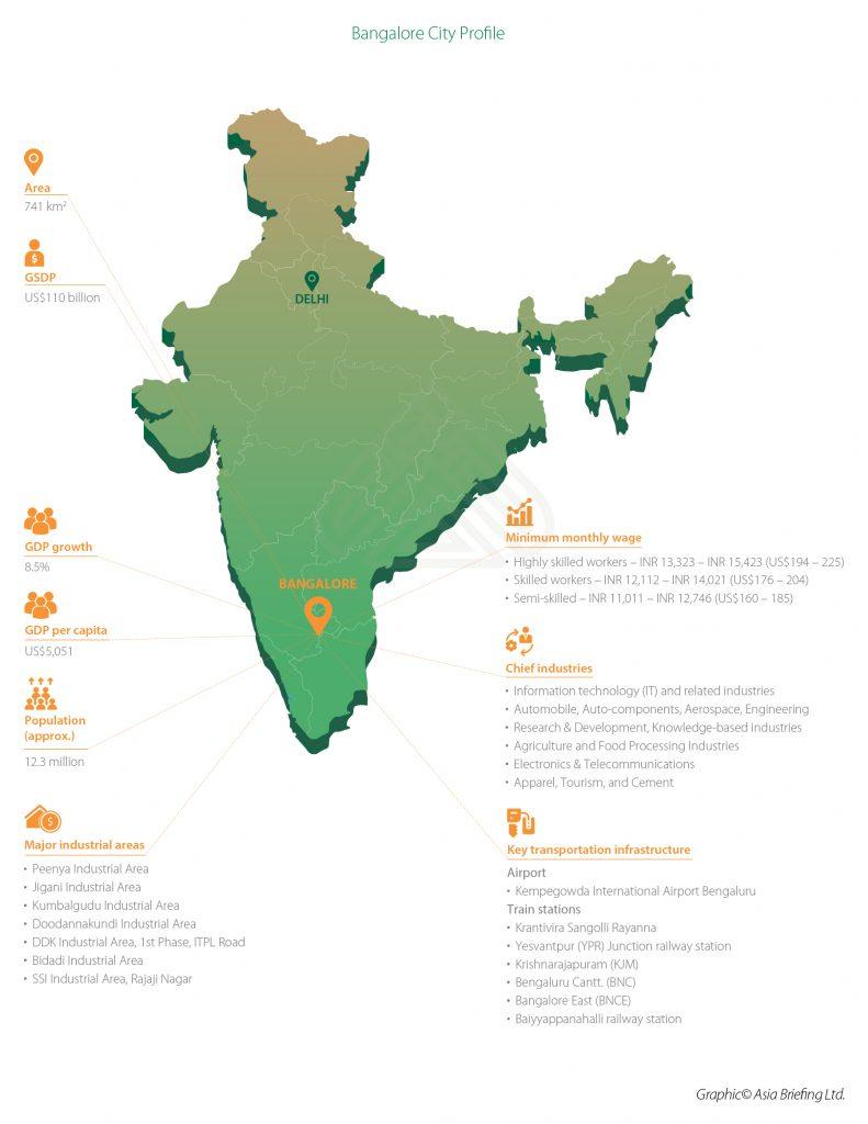 Bangalore City Profile (2)
