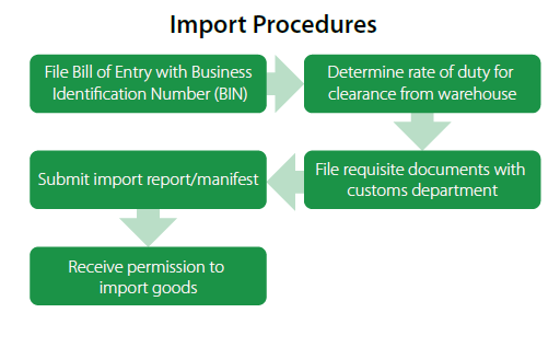 customs import procedure Import & export procedures manual warehousing - this is a procedure under which an importer or agent imports goods and stores them under customs supervision or.