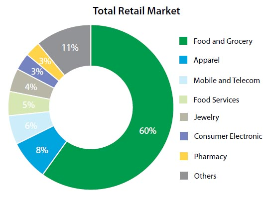 Evaluating The Consumer Market Key Sectors In India. Statistics Infographic Signs Of Stroke. Brain Signs Of Stroke. Bathroom Door Signs. Teacher Appreciation Signs Of Stroke. Laboratory Safety Signs Of Stroke. Basketball Cheer Signs. Scratchy Signs. Sociodemographic Signs