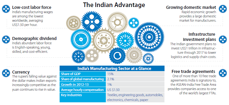 The Indian Advantage: Asia's Next Manufacturing Juggernaut ...