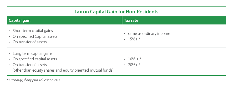 Tax rate for NRIs and Expats on Capital Gains