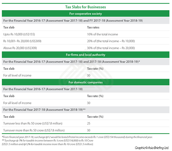 Income tax rates for businesses in India