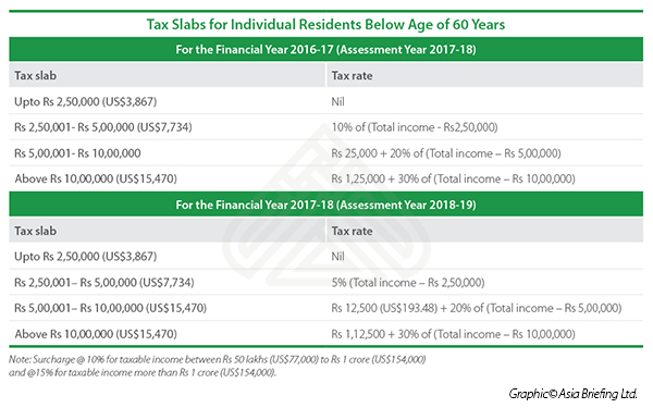 Income tax rates for India residents below 60 years