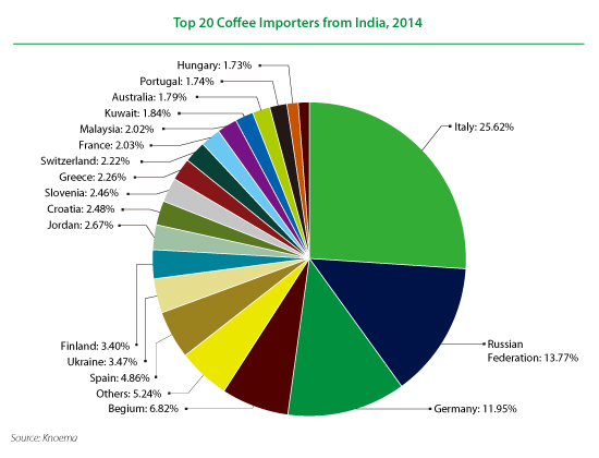 indian coffee industry a market Branded coffee market in india traditionally, the coffee consumption in india has been largely concentrated in the southern region which also.