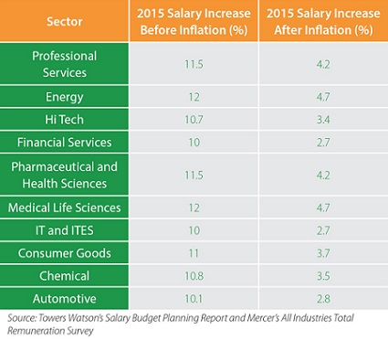 average indian salary to see minor increase in 2015