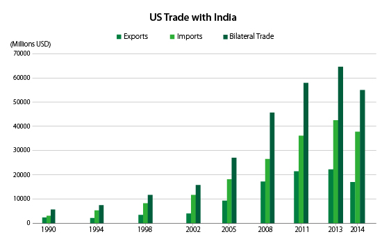 US-India-trade-website