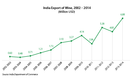 India-Export-of-Wine,-2002-–-2014