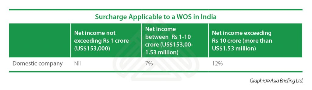IB-Surcharge-Applicable-to-a-WOS-in-India