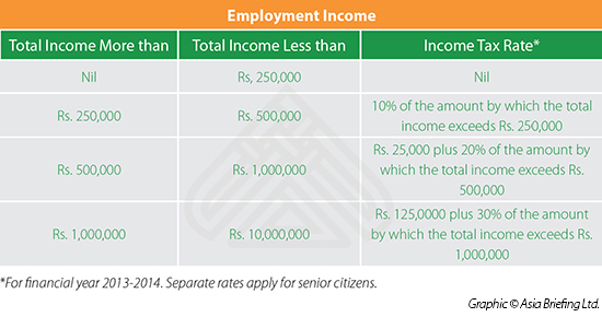 Employment income tax India