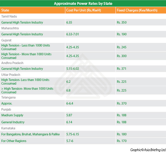 Electricity Bill Rates In Gujarat