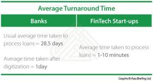 IB_FinTech Average turnaround time