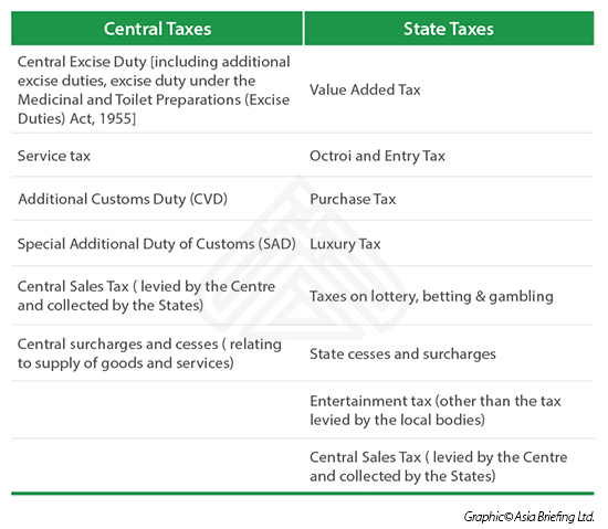 CENTRAL AND STATE TAXES