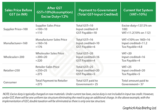 Note and Impact of GST