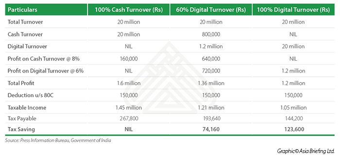 India digital turnover tax