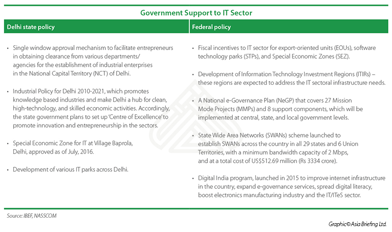 Delhi NCR – An Emerging IT Hub in India - India Briefing News