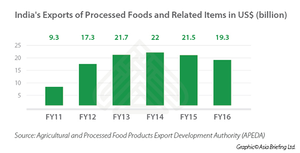 Exports of Processed Foods from India