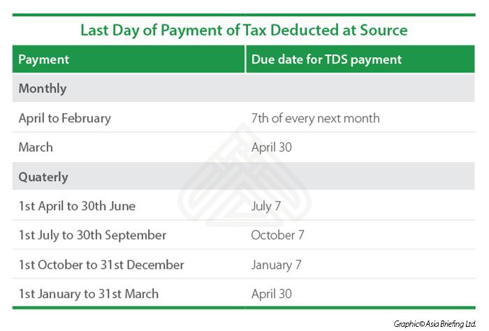 TDS Deduction Days India