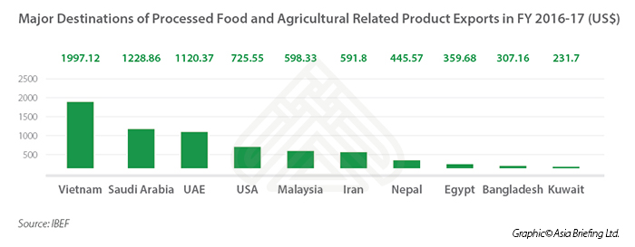 India's Food Processing Industry - Major Export Destinations -