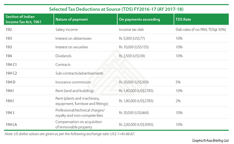 Tax Deducted at Source (TDS) India