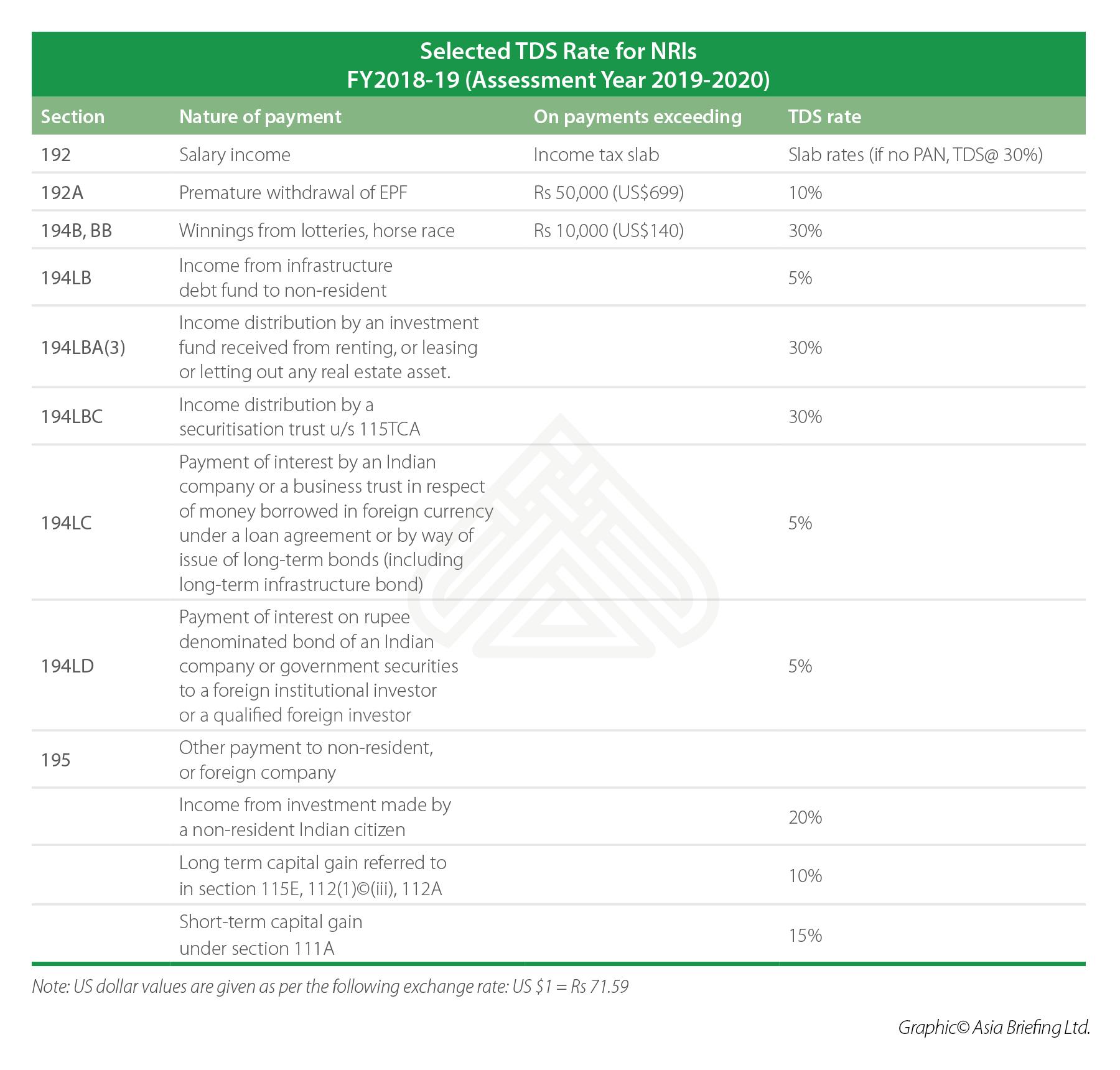 Tax Deducted At Source India Dezan Shira Associates
