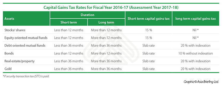India Capital Gains Tax Rates