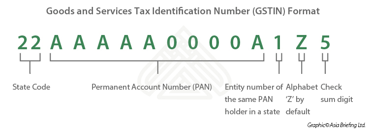Goods and Services Tax Identification Number Format
