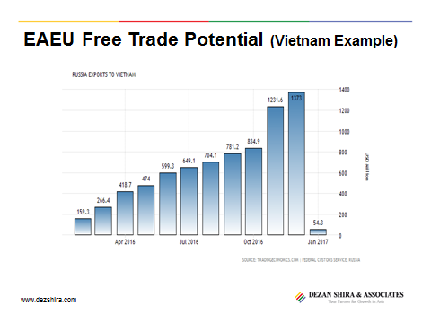 EAEU Free trade potential vietnam example