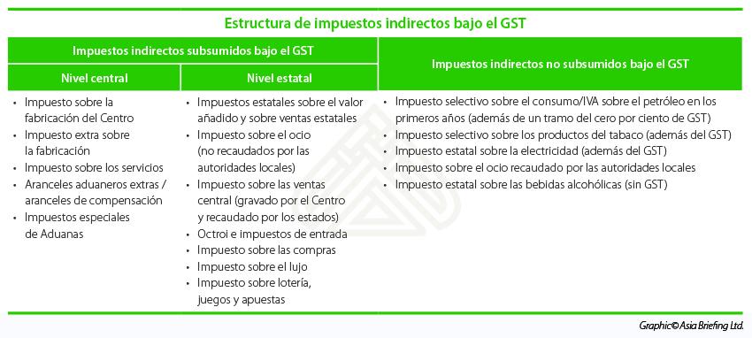 Estructura de impuestos indirectos bajo el GST
