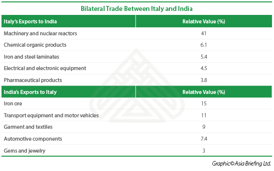 Italy-India-Trade-Import-Export