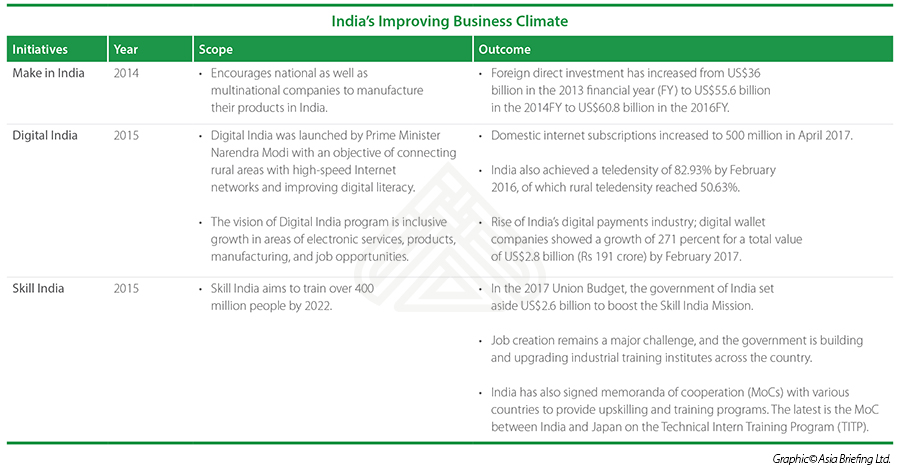 India-Improving-Business