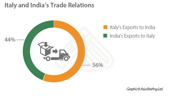 India-Italy-Trade