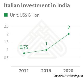 Italian_Investment_India