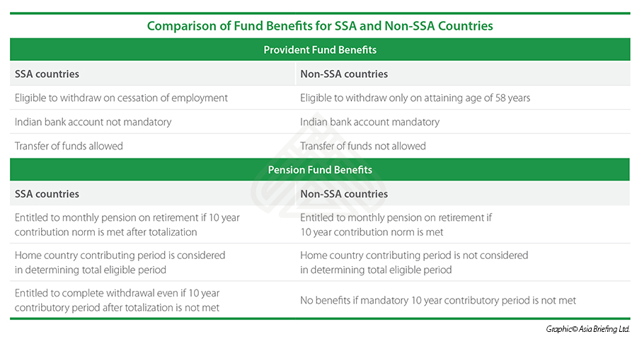 pension fund and provident fund ssa india
