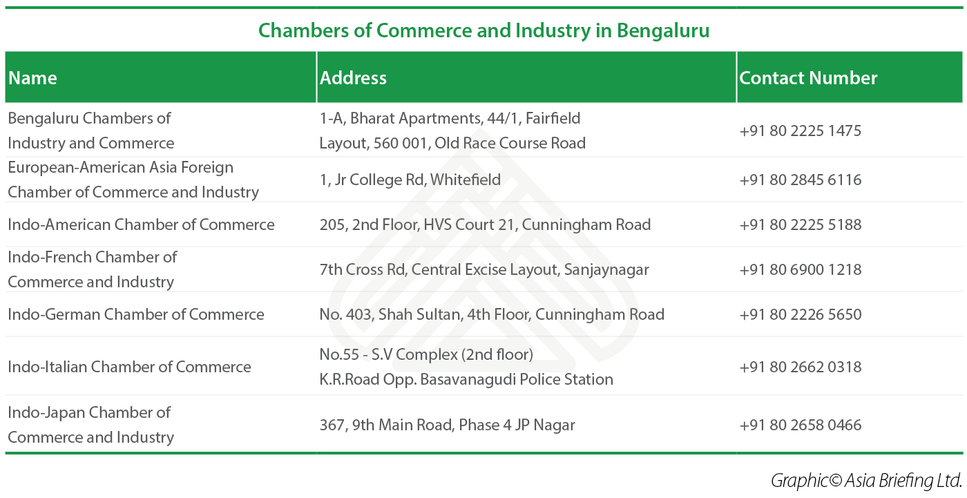 Chambers of Commerce and Industry in Bangalore