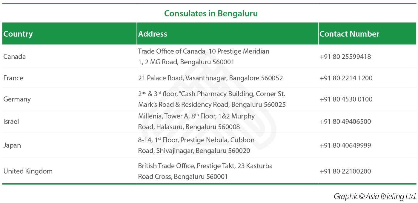 Consulates in Bangalore