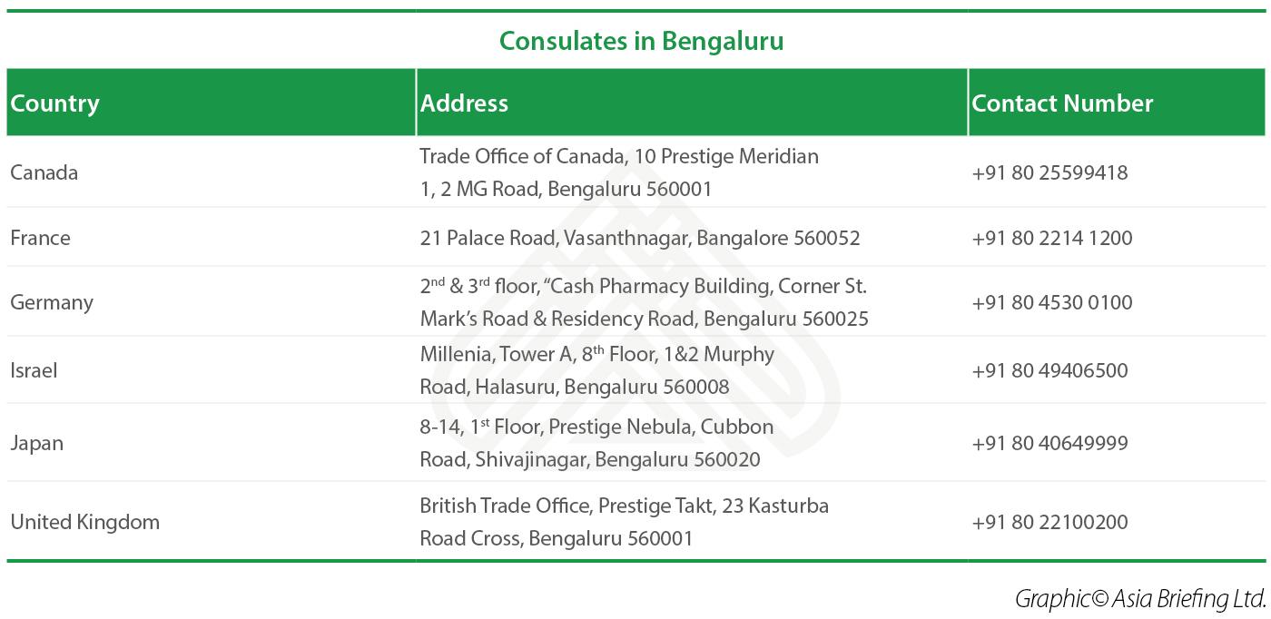 Consulates in Bangalore