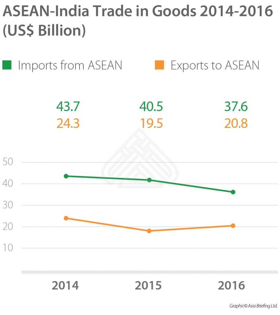 IB-2017-11-issue_page13_ASEAN-India-Trade-in-Goods-2014-2016-(US$-Billion)