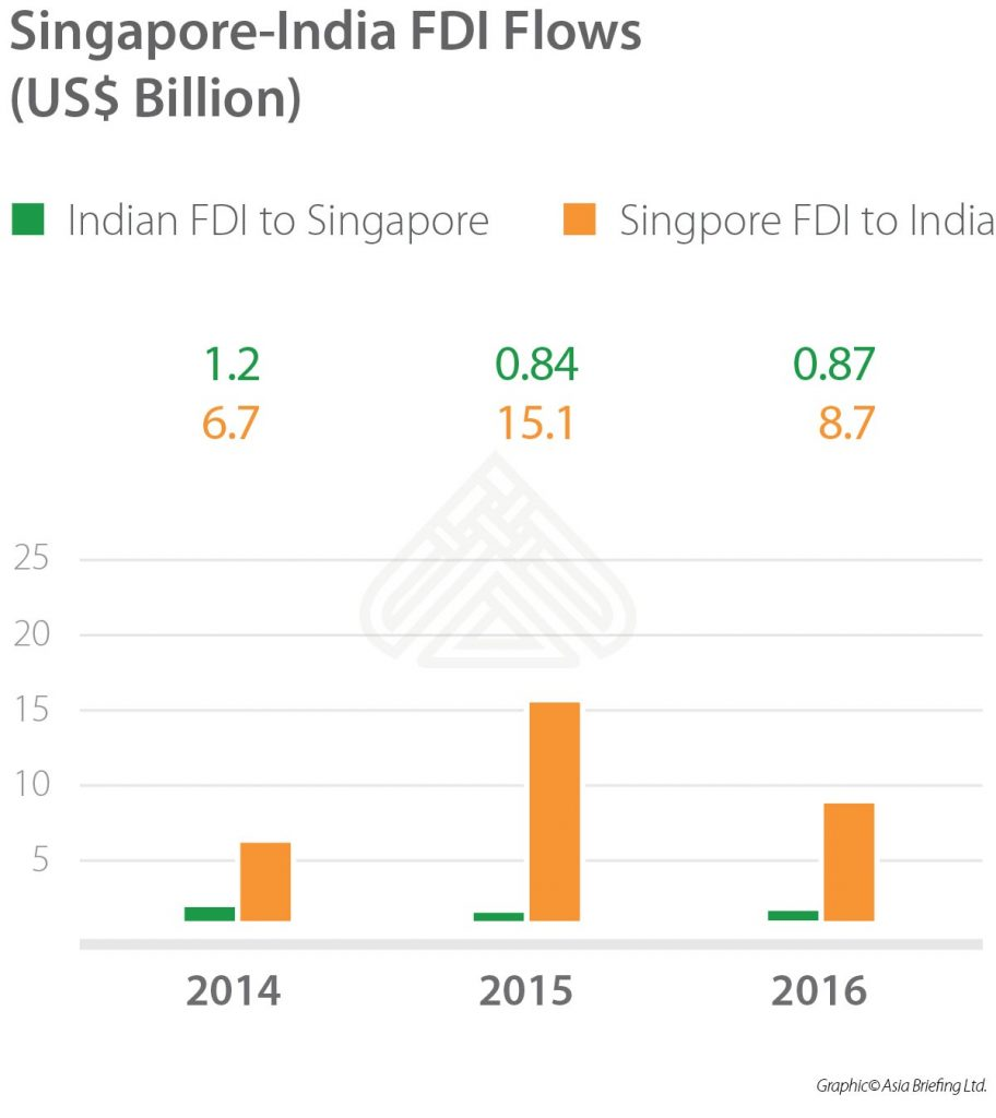 IB-2017-11-issue_page13_Singapore-India-FDI-Flows-(US$-Billion)-