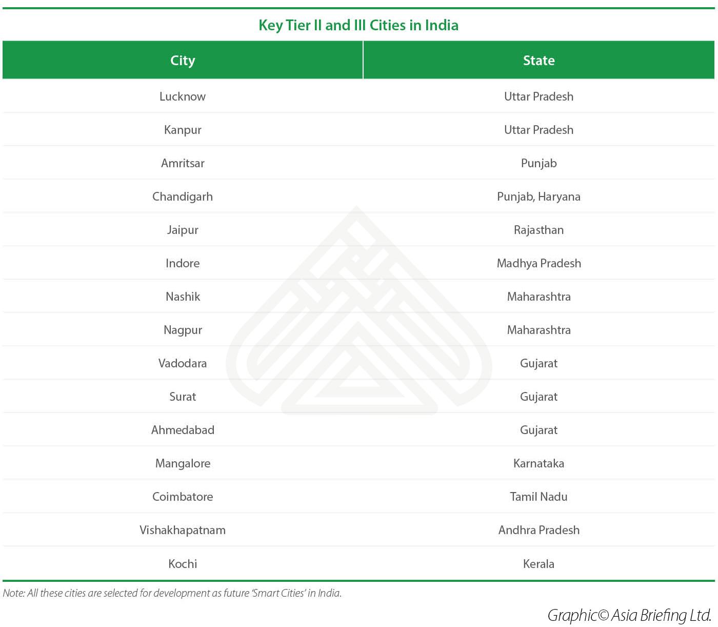India Tier 2 and Tier 3 Smart Cities