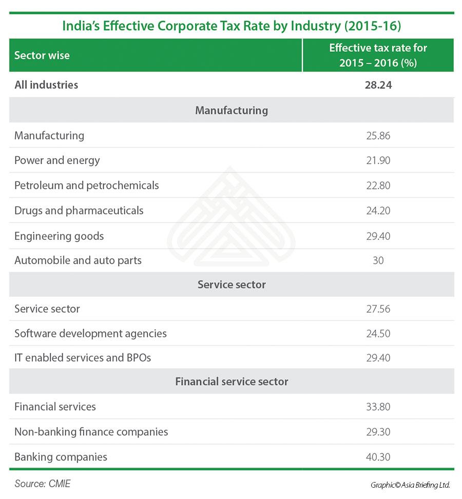 IndiasEffectiveCorporateTaxRatebyIndustry